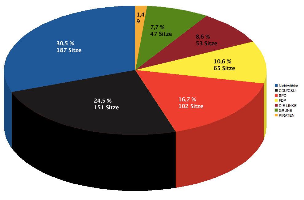 Bundestagswahl - Nichtwähler eingerechnet