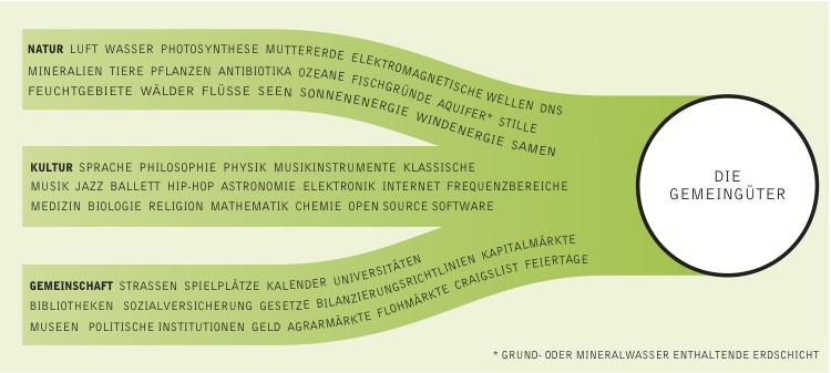 Abbildung Gemeingüter, CC-BY-SA Gemeingueter Report, Heinrich-Boell-Stiftung
