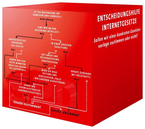 SPD-Entscheidungshilfe