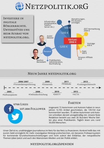 Infografik_netzpolitik_klein